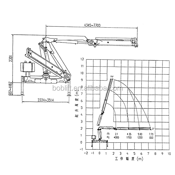 China New Test Weight For Knuckle Boom Hydraulic Mobile