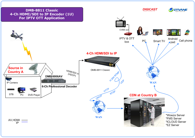 Wholesale IPTV Network Encoder Supporting Audio Mp3 Player Video