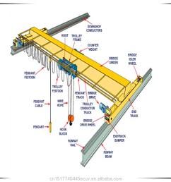 overhead crane 10 ton [ 1000 x 1000 Pixel ]