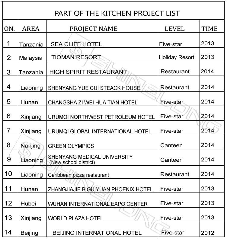 kitchen equipment list memory foam mats top series hotel in project buy
