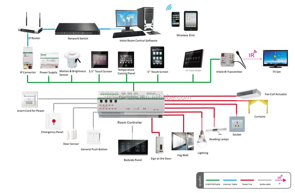 Home Automation Lighting Wiring Diagram Knx Eib Ip Interface Knx Eib Intelligent Home And