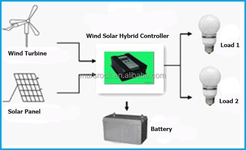 solar pv system wiring diagram whirlpool range 20a 24v booster charging function controller allowed connect 150w power & 300w wind for ...