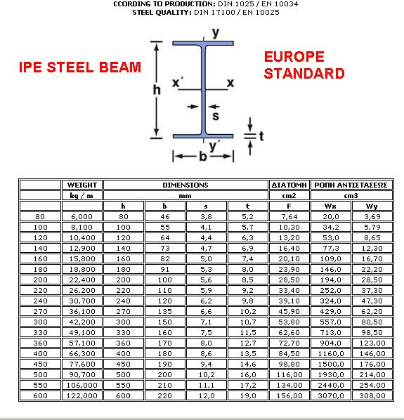 Structural Steel Fabrication Wide Flange Beam Dimensions