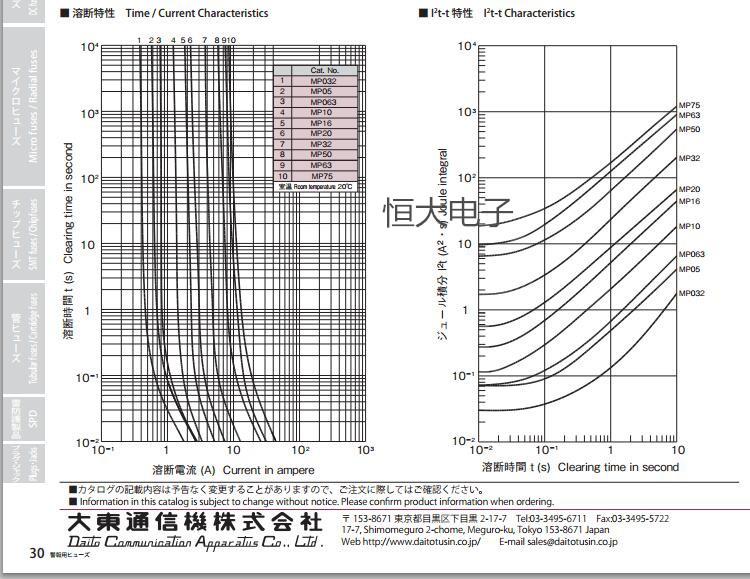 Daito Fuse New Original Daito Fanuc Fanuc Fuse Mp05 0.5a