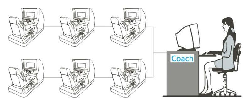 Hot Sale Model 3 Screens Real Car Driving Simulator Easy-c