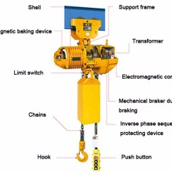Schneider Ict 25a Contactor Wiring Diagram Tool To Create Er Free For You 1 Ton Electric Hoist Chain Pulley Block Maxload