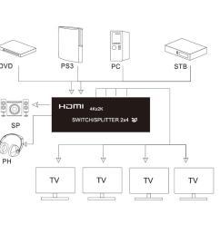 multiport 2x4 r partiteur hdmi 2 in4 hors commutateur bo te avec 3 5mm audio auxiliaire ou spdif [ 1000 x 822 Pixel ]