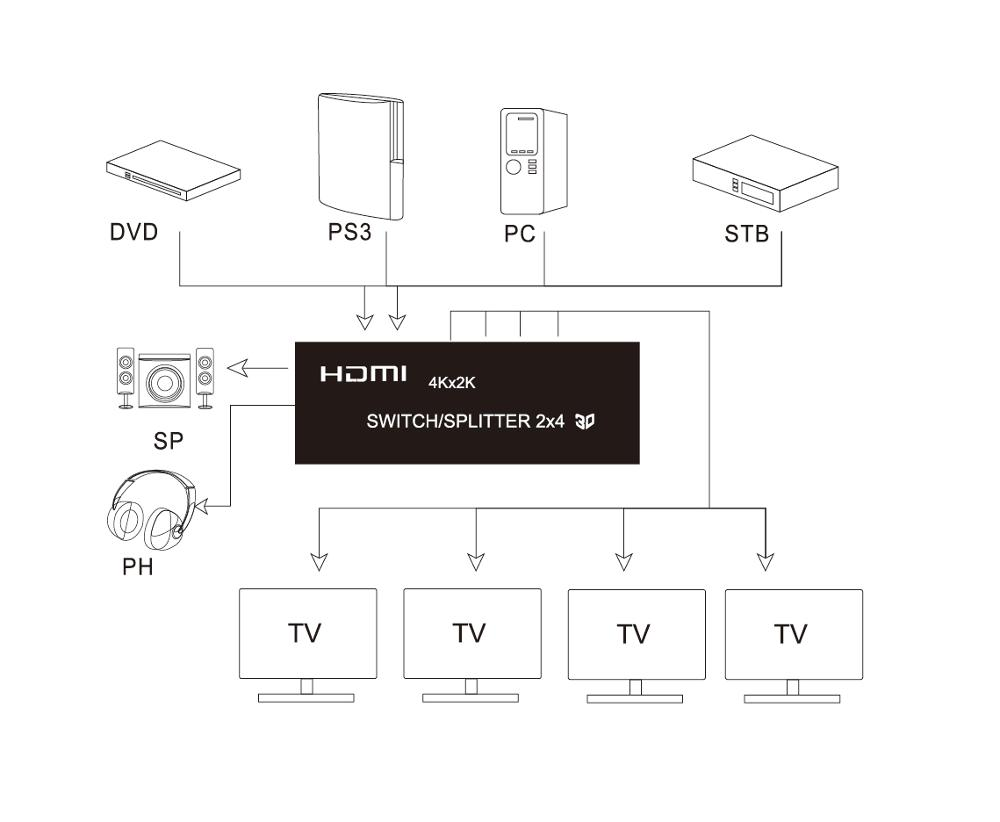 hight resolution of multiport 2x4 r partiteur hdmi 2 in4 hors commutateur bo te avec 3 5mm audio auxiliaire ou spdif