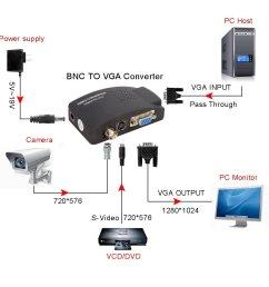 cctv to vga wiring diagram [ 1000 x 1000 Pixel ]