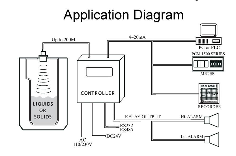 Integrated Type Ultrasonic Level Meter Water Level Sensor