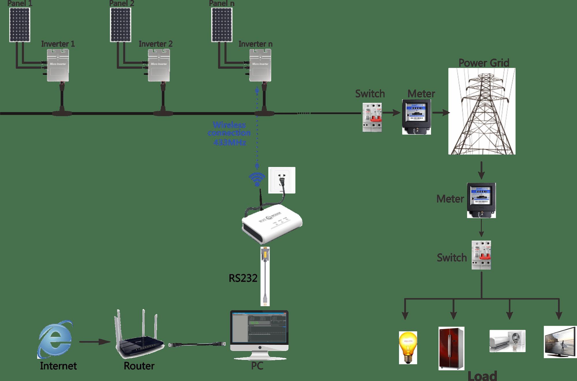 Etl / Inmerto / Ce-wvc-295 50hz/60hz Work For 1mw Solar