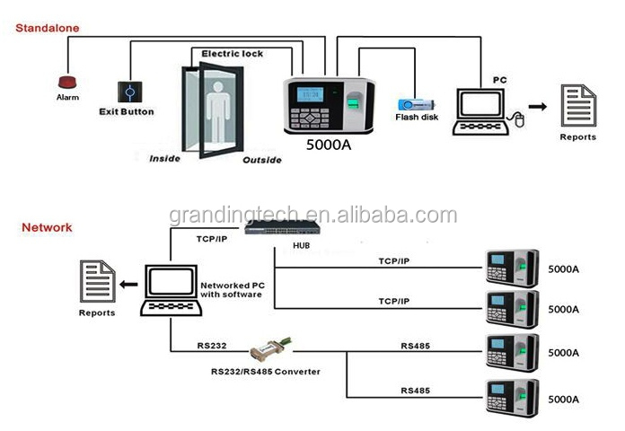Standalone And Network Biometric Fingerprint Scanner Door