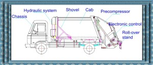 Foton 4x2 3cbm Arm Roll Compression Garbage Truck,Hydraulic System For Garbage Truck  Buy