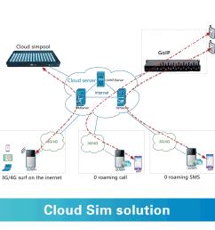 3g cdma wifi hotspot 3g cdma wifi hotspot suppliers and manufacturers at alibaba com [ 1000 x 1000 Pixel ]
