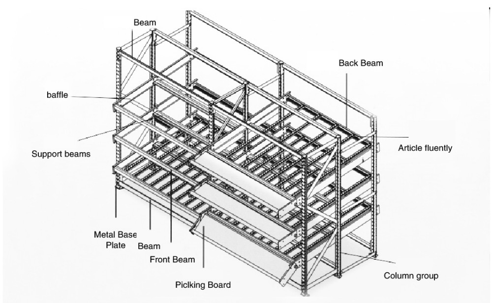 Customized Rolling Dish Warehouse Roller Rack Racking