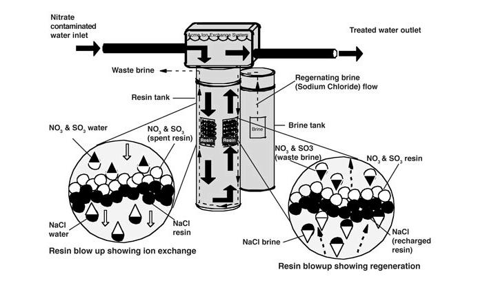 resin exhange principle Duplex tank Twin alternating 4000L