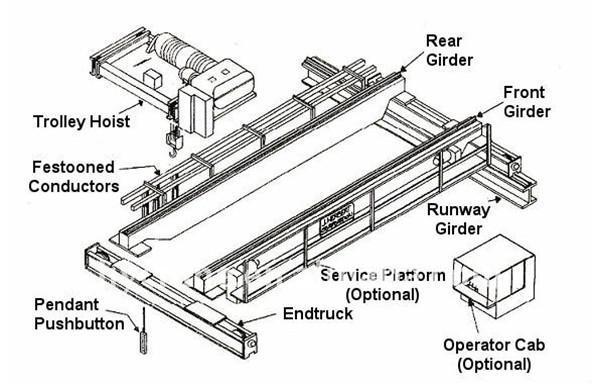 Workshop Overhead Crane Hanger Bridge Crane With Demag