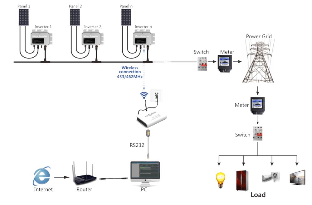 Waterproof Ip65 Solar Micro Grid Tie Power Inverter