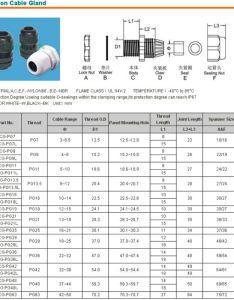 Cable gland sizing chart glands rubber seal nylon ip rohs also hobit fullring rh