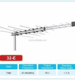 new tv antenna 32 element log periodic outdoor uhf vhf fm hdtv digital aerial [ 1000 x 947 Pixel ]