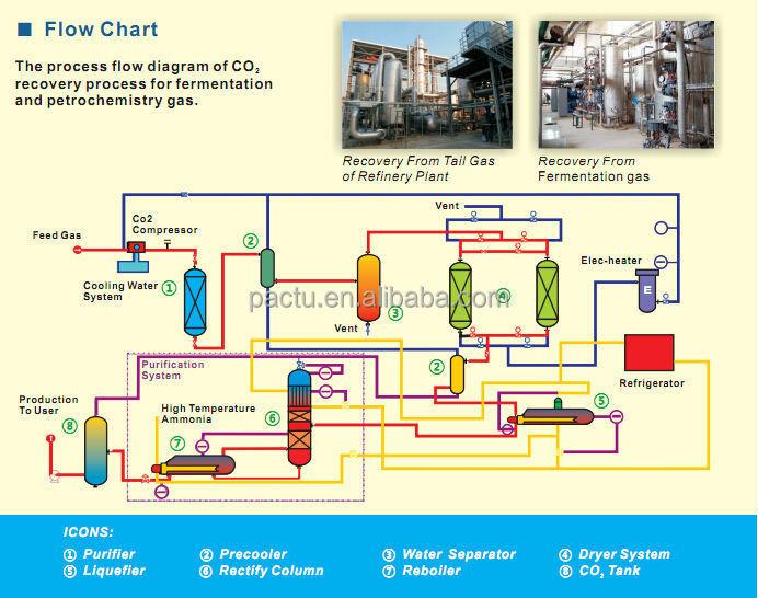 System Flow Chart Sales