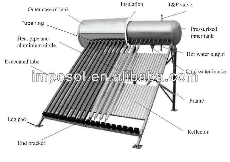 heat pipe calentador zonne de agua, Mexico zonneboiler