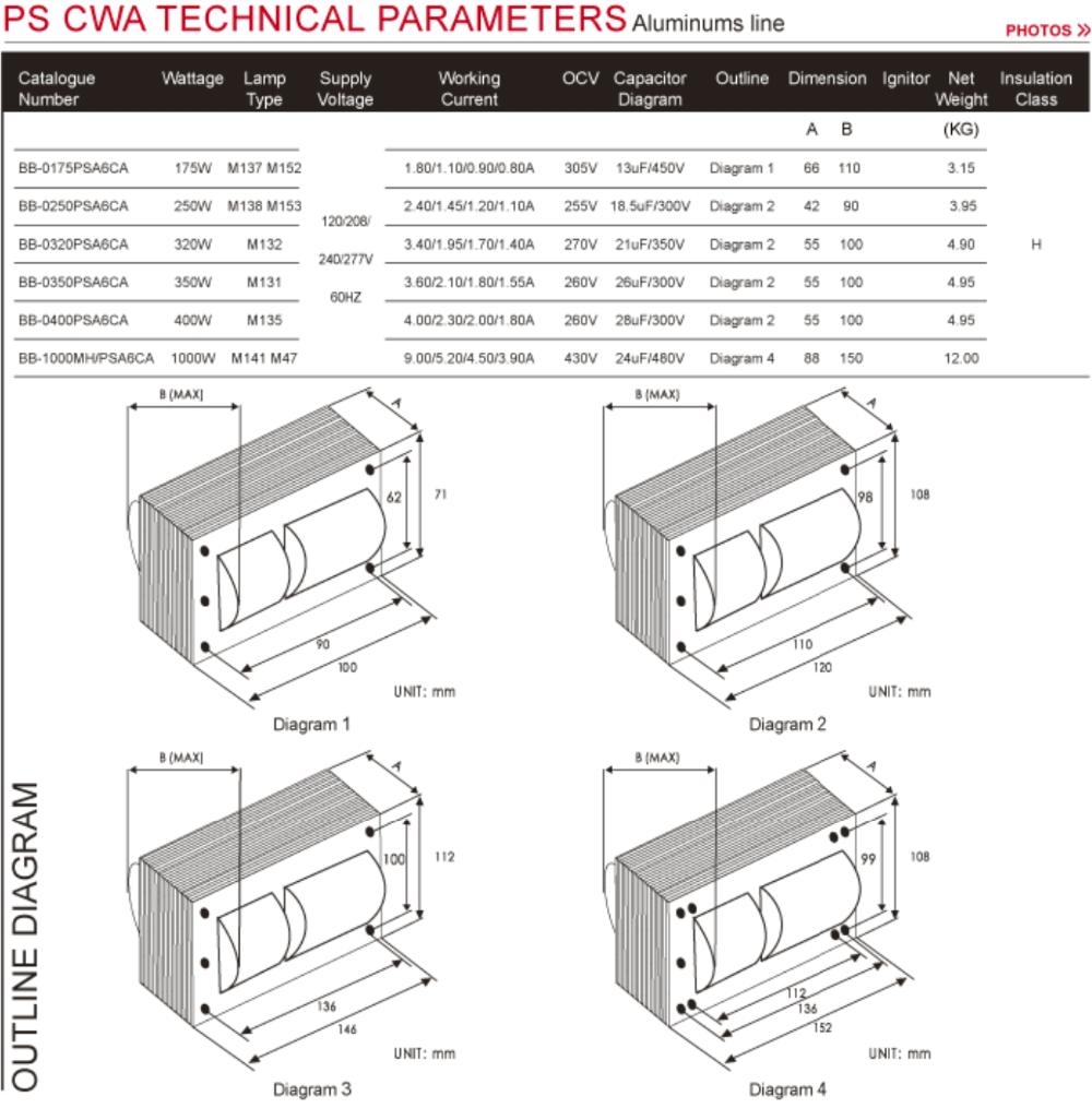 Wiring Diagram 240v Ballast 150w High Pressure
