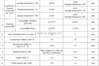 foam pipe insulation sizes rubber price, View rubber price ...