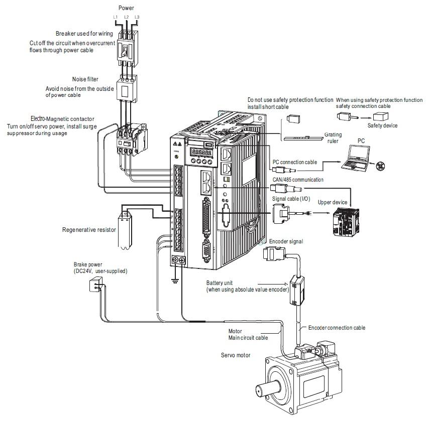 High Precision Ac 400w Servo Motor Ethercat With Optical