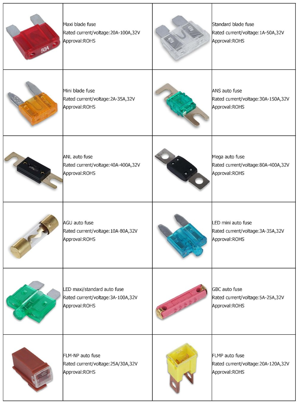 different types of fuses