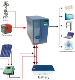 10kw grid connect inverter wholesale 10kw suppliers alibaba 10kw grid tie solar wiring diagram  [ 1000 x 928 Pixel ]