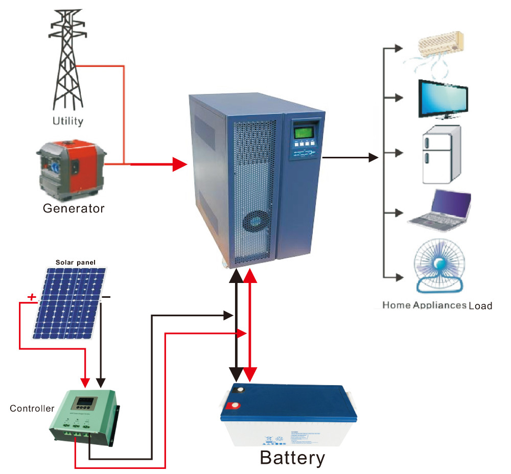 medium resolution of 10kw grid connect inverter wholesale 10kw suppliers alibaba 10kw grid tie solar wiring diagram
