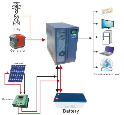 small resolution of 10kw grid connect inverter wholesale 10kw suppliers alibaba 10kw grid tie solar wiring diagram