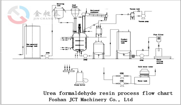 Stainless Reactor For Urea-formaldehyde (uf) Glue Resin