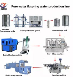 full automatic mineral spring water bottle filling machine production plant [ 986 x 987 Pixel ]