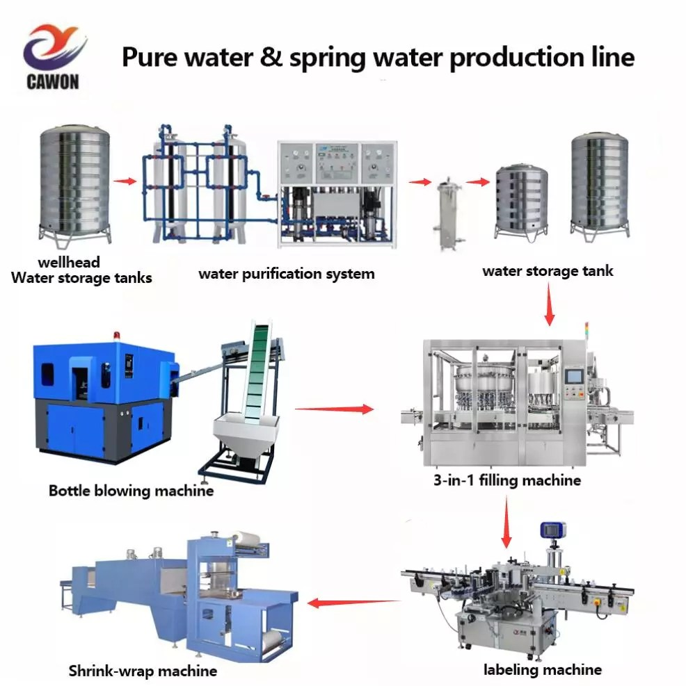 hight resolution of full automatic mineral spring water bottle filling machine production plant