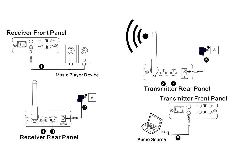Tp-wireless 2.4ghz Rf Digital Wireless Audio Transmitter