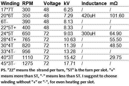 QS Motor 500W-3000W 205 14kW Peak Brushless DC Electric