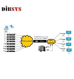 broadcasting analog to digital tv headend catv systems video to ip ip to qam modulator buy digital tv headend analog to digital catv digital headend  [ 1000 x 1000 Pixel ]