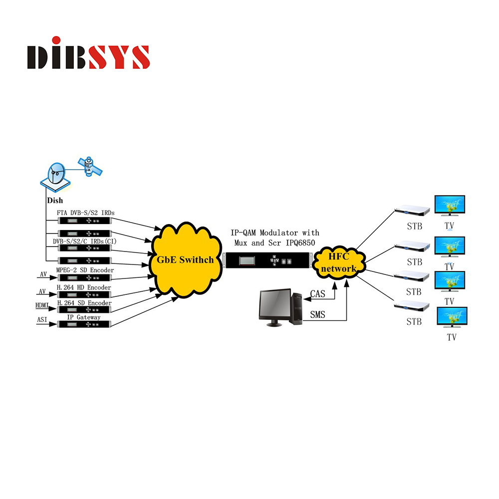 hight resolution of broadcasting analog to digital tv headend catv systems video to ip ip to qam modulator buy digital tv headend analog to digital catv digital headend