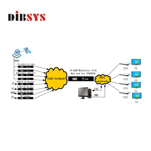 small resolution of broadcasting analog to digital tv headend catv systems video to ip ip to qam modulator buy digital tv headend analog to digital catv digital headend