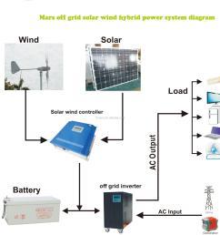 mars wind solar hybrid power system 1kw off grid hybrid solar wind with off grid solar system on off grid wind power system diagram [ 2000 x 2028 Pixel ]