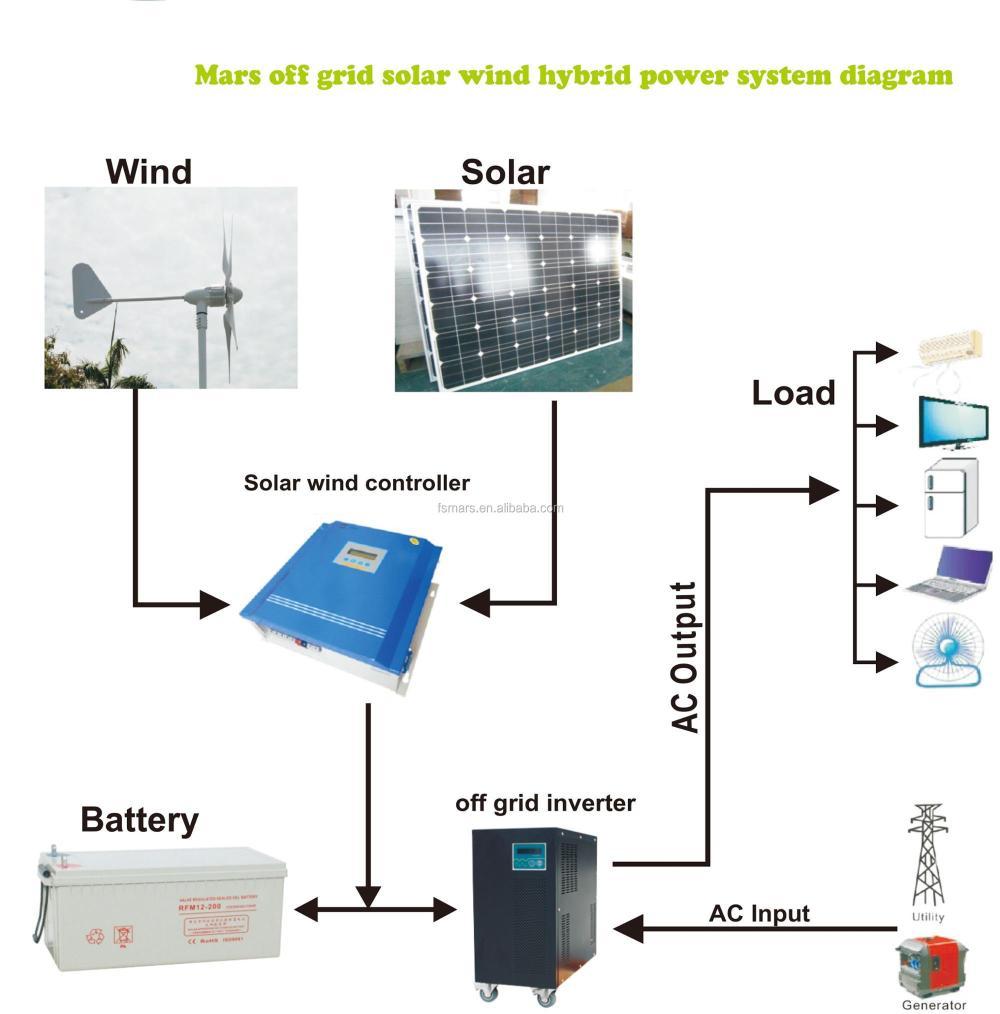 medium resolution of mars wind solar hybrid power system 1kw off grid hybrid solar wind with off grid solar system on off grid wind power system diagram