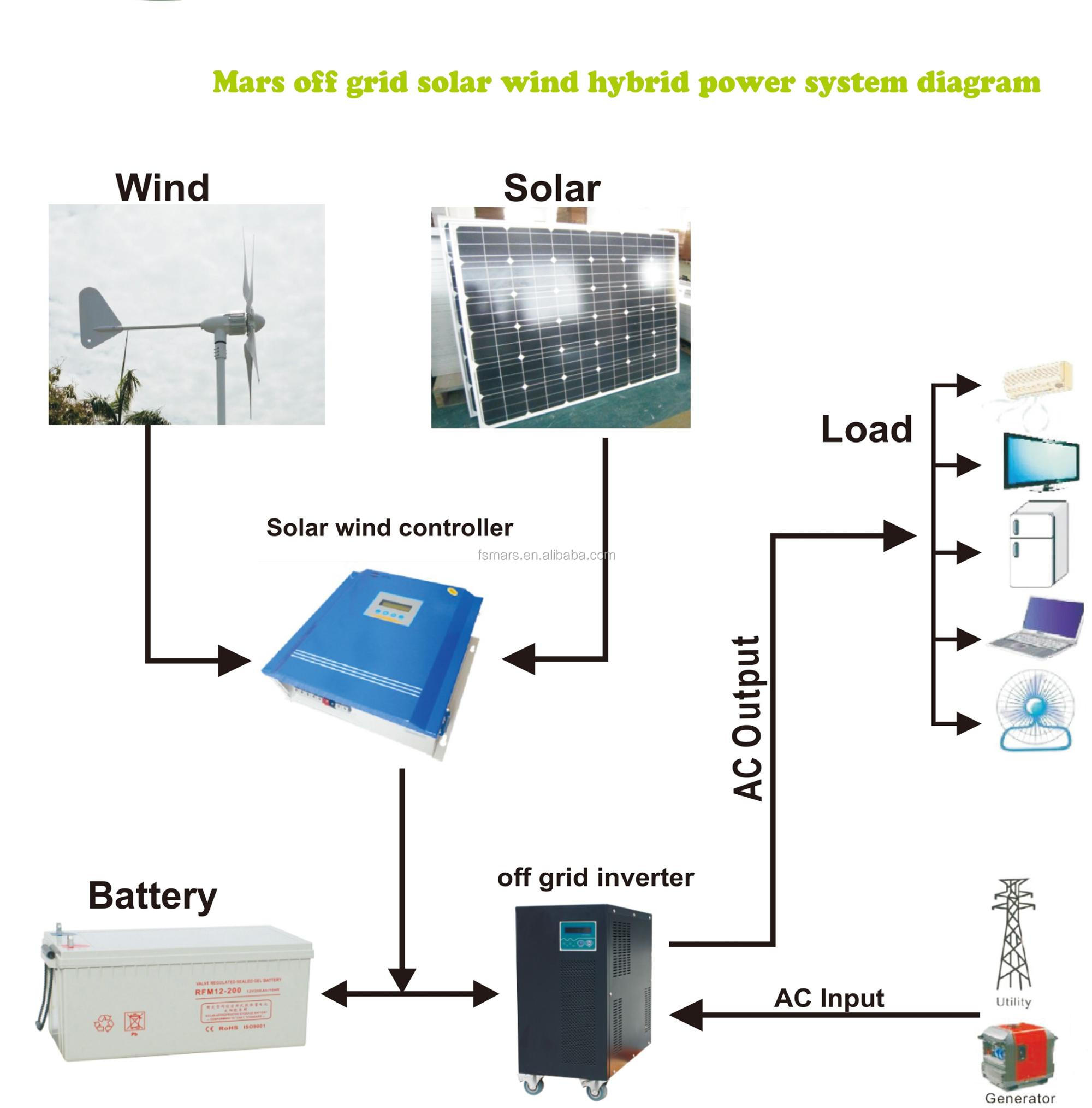 hight resolution of mars wind solar hybrid power system 1kw off grid hybrid solar wind with off grid solar system on off grid wind power system diagram
