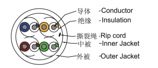 Shenzhen Manufacturer 4p Utp Stp Ftp Sftp Cat5e Cat6