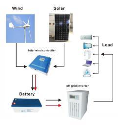 commercial ce approved 1000w 2000w 3000w 5000w wind turbine and solar panel hybrid system [ 1000 x 935 Pixel ]