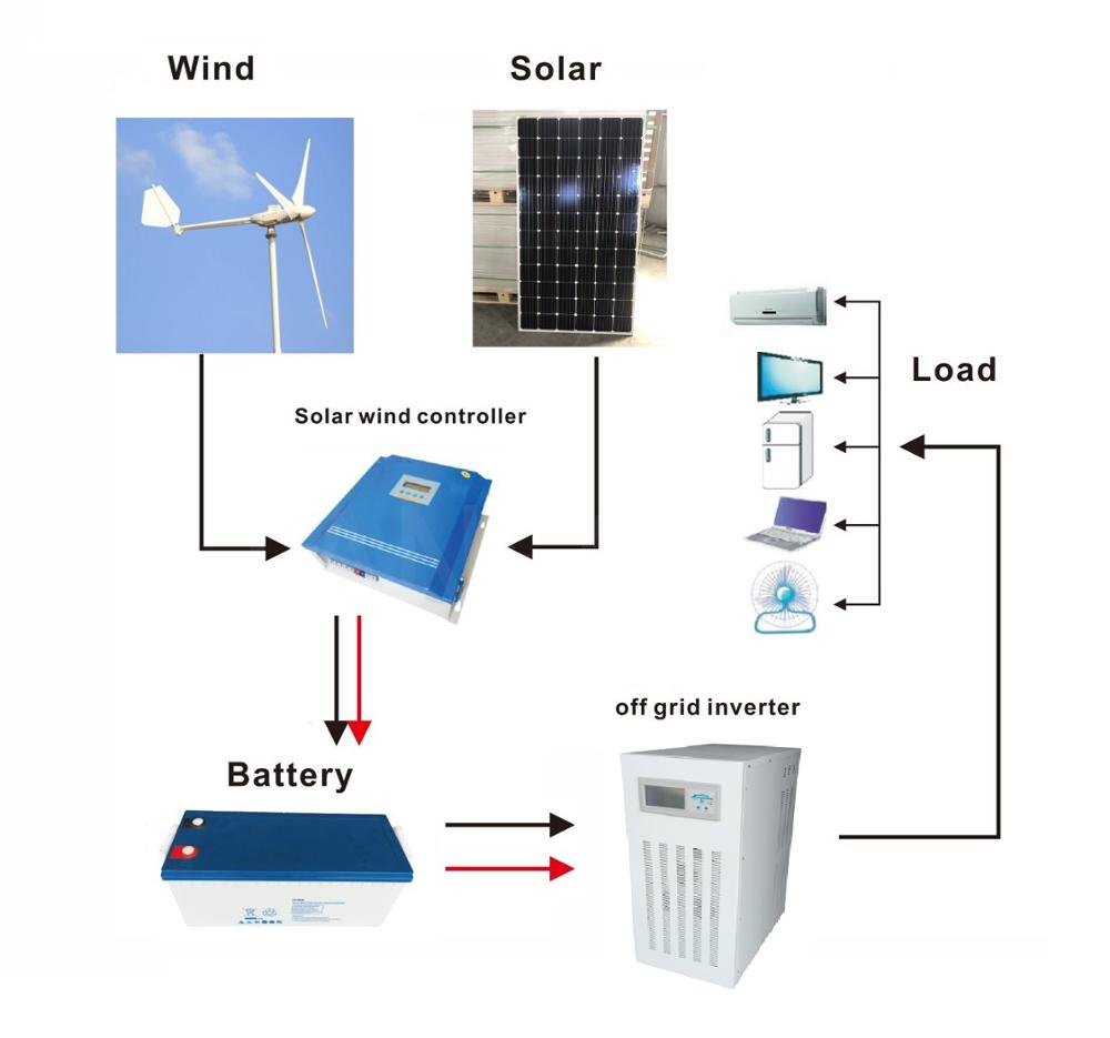 hight resolution of commercial ce approved 1000w 2000w 3000w 5000w wind turbine and solar panel hybrid system