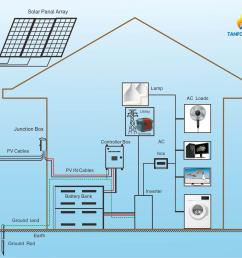 5000w 10kw pv solar panels off grid power supply system kittake tv lights air condition fridge all house load [ 2000 x 1636 Pixel ]