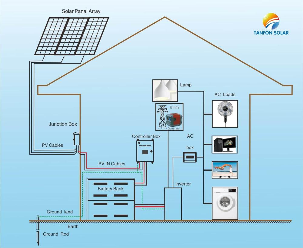 medium resolution of 5000w 10kw pv solar panels off grid power supply system kittake tv lights air condition fridge all house load