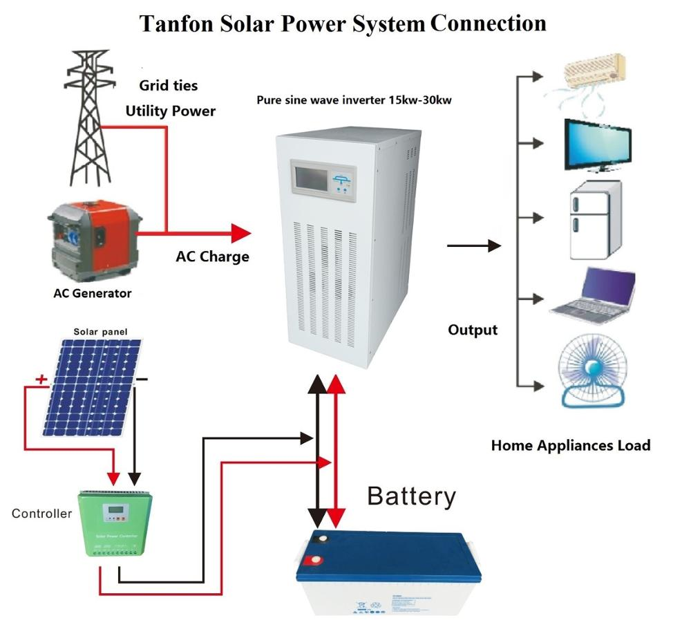 hight resolution of 30kw solar system off grid wiring diagram